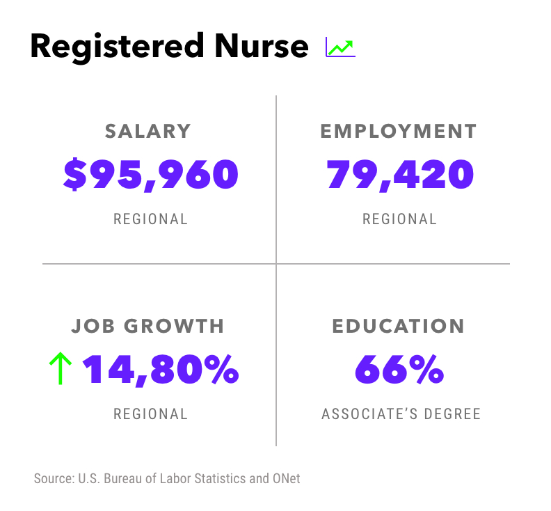 Career Snapshot - Embed Career Profiles and Data